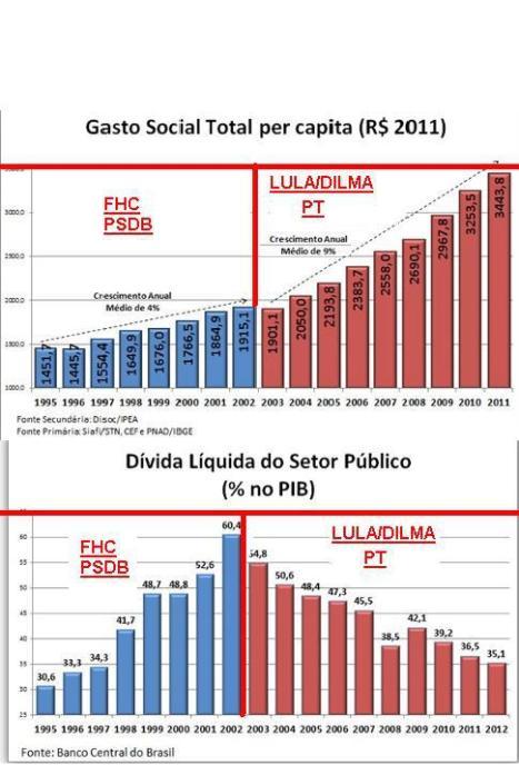 AUSTERIDADE FISCAL X GASTOS PUBLICOS